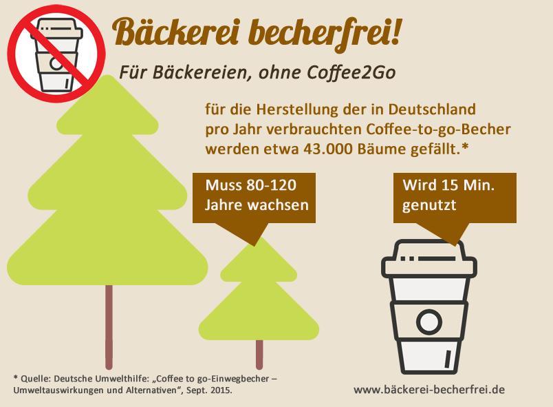Der Verbrauch an Holz für Coffee2Go -