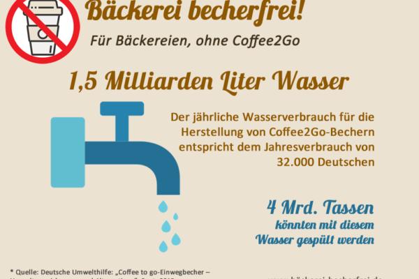 Der Verbrauch an Wasser für die Produktion von Einwegbechern